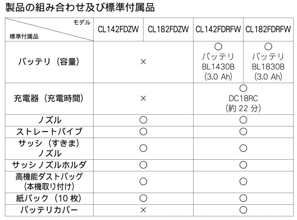 CL142FDZW CL182FDZW CL142FDRFW CL182FDRFW 製品の組み合わせ及び標準付属品